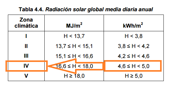 Radiación solar CTE