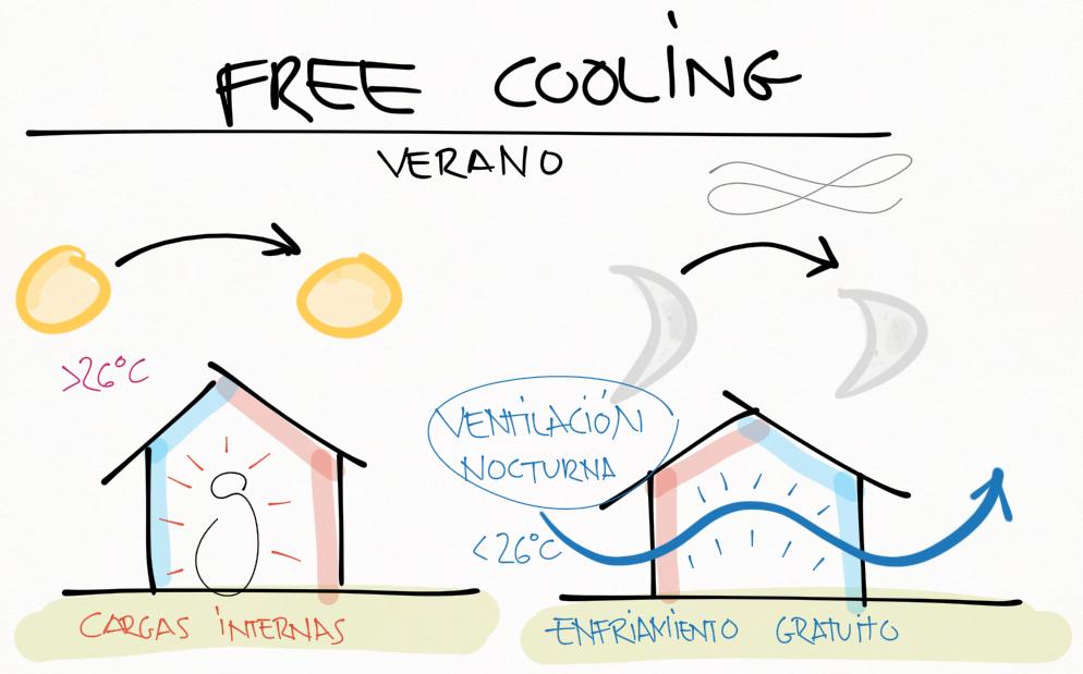 Ventilaci n nocturna o free cooling ngel s nchez inocencio - Temperatura ideal calefaccion casa ...