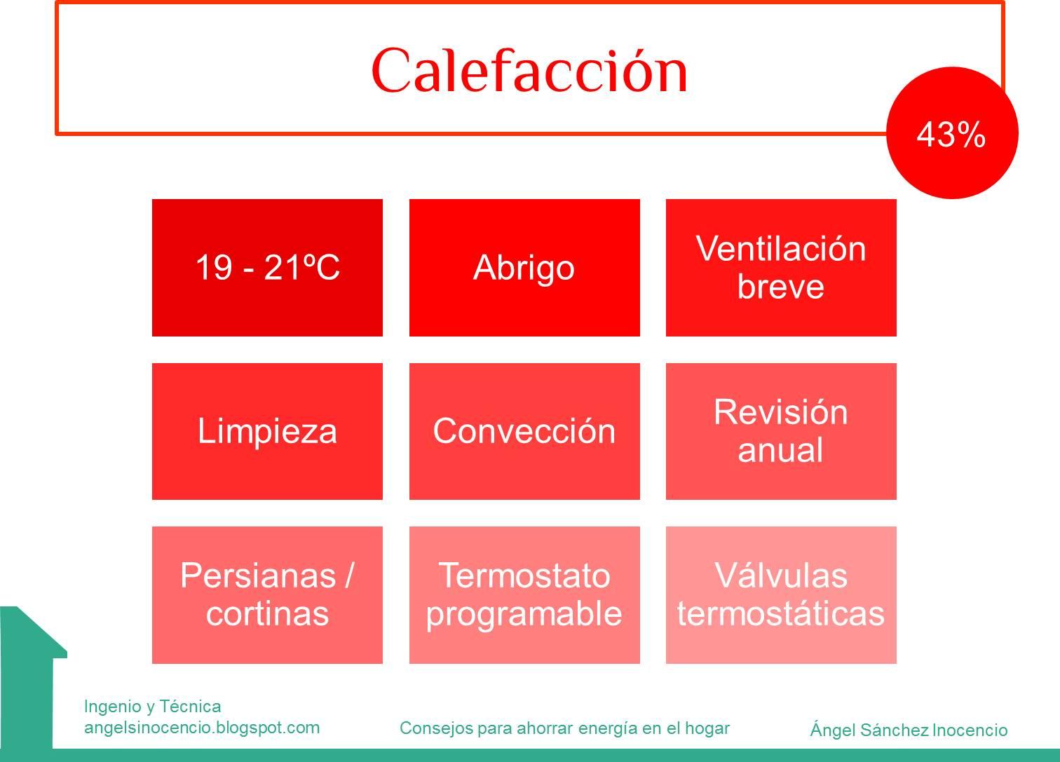 Consejos Para Ahorrar En Calefaccion ~ Trucos Para Ahorrar Calefaccion