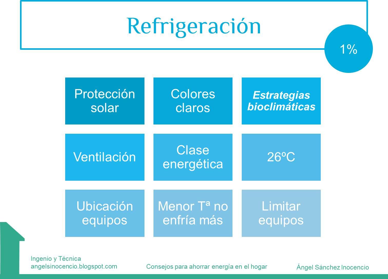 Ahorro en refrigeracion